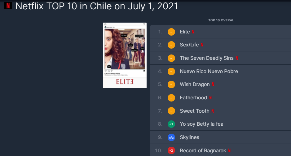 top 10 chile